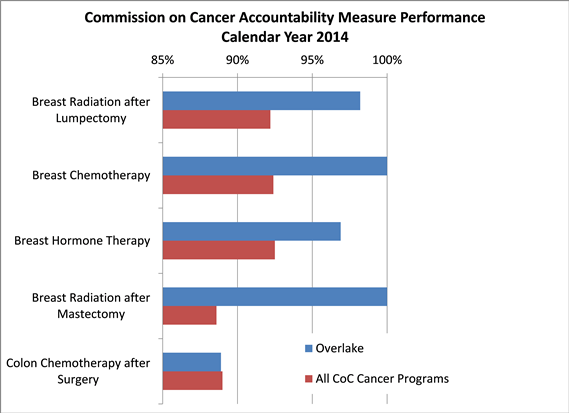 Cancer accreditation graphic