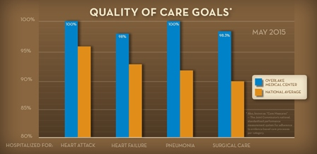 Quality of Care Chart